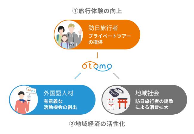 otomoのサービス概念図